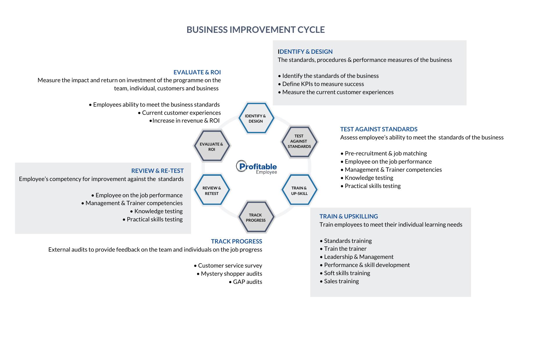 Profitable Employee - Business Improvement Cycle image